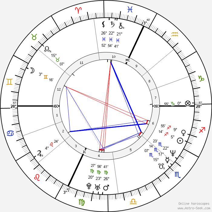 David Vernon Cox - Birth horoscope chart