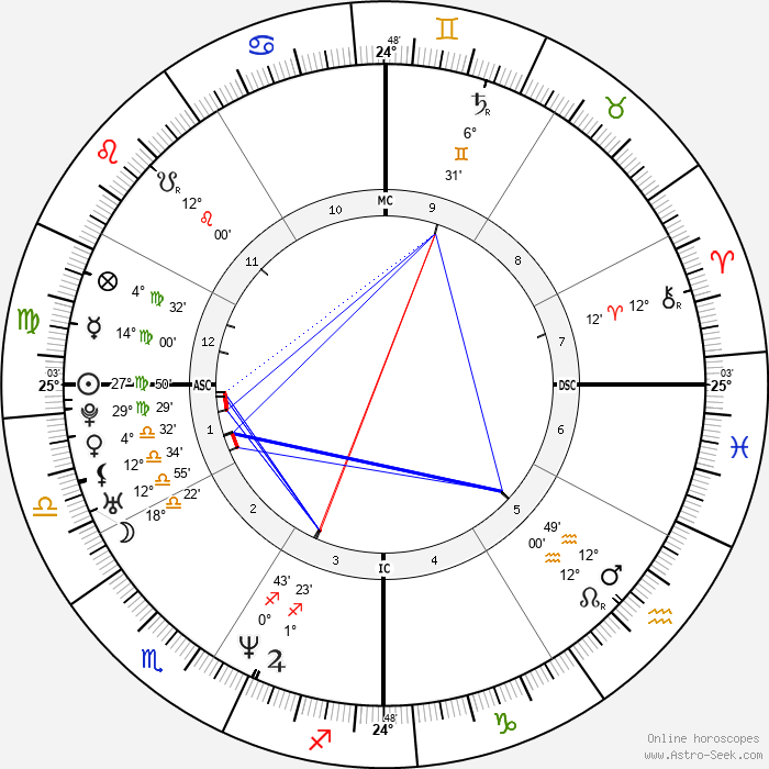 David Vetter - Birth horoscope chart