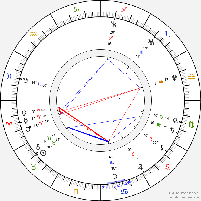 David Villar - Birth horoscope chart