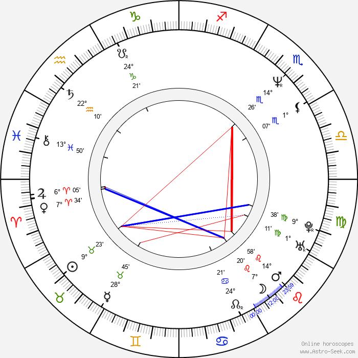 David Vondráček - Birth horoscope chart