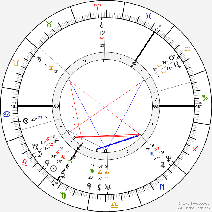 David Walliams - Birth horoscope chart