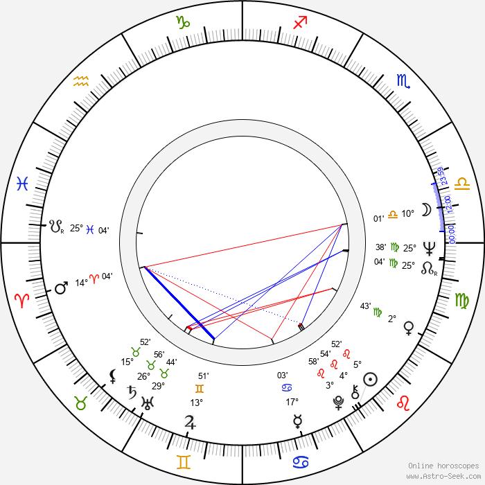 David Warner - Birth horoscope chart