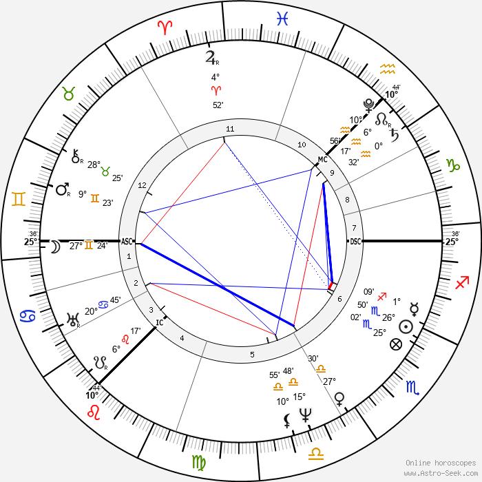David Wilkie - Birth horoscope chart