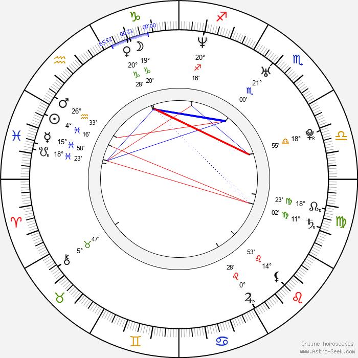 David Winter - Birth horoscope chart