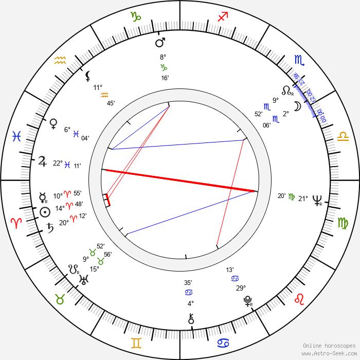 David Winters - Birth horoscope chart