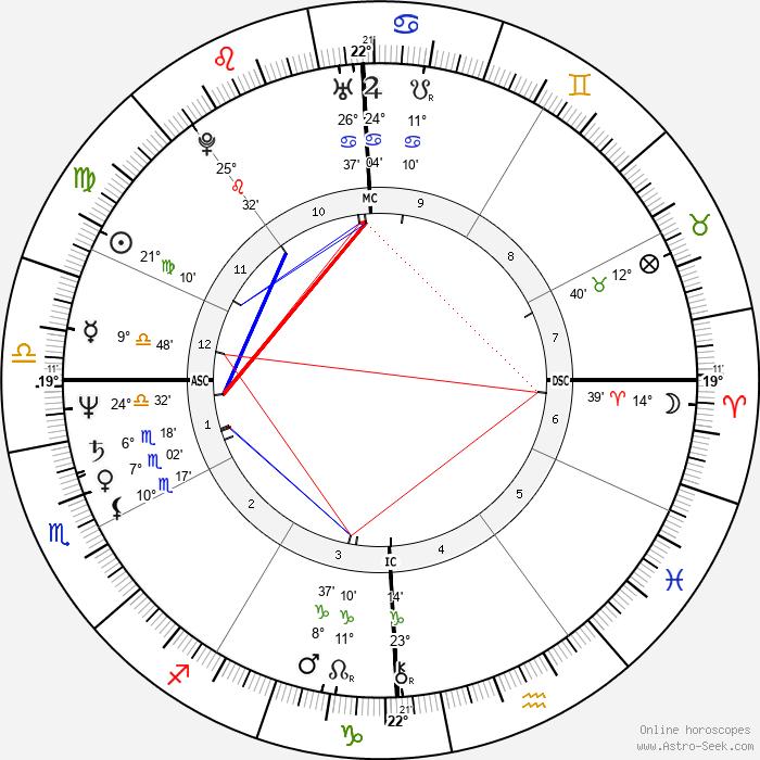 David Wojnarowicz - Birth horoscope chart