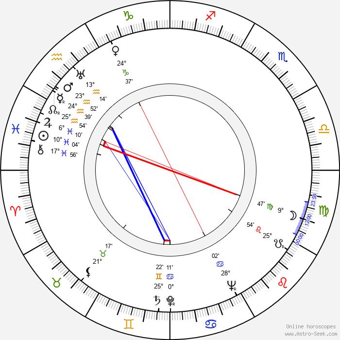 David Wolfe - Birth horoscope chart