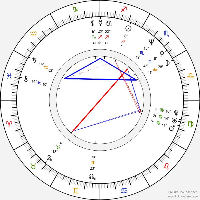 David Wood - Birth horoscope chart