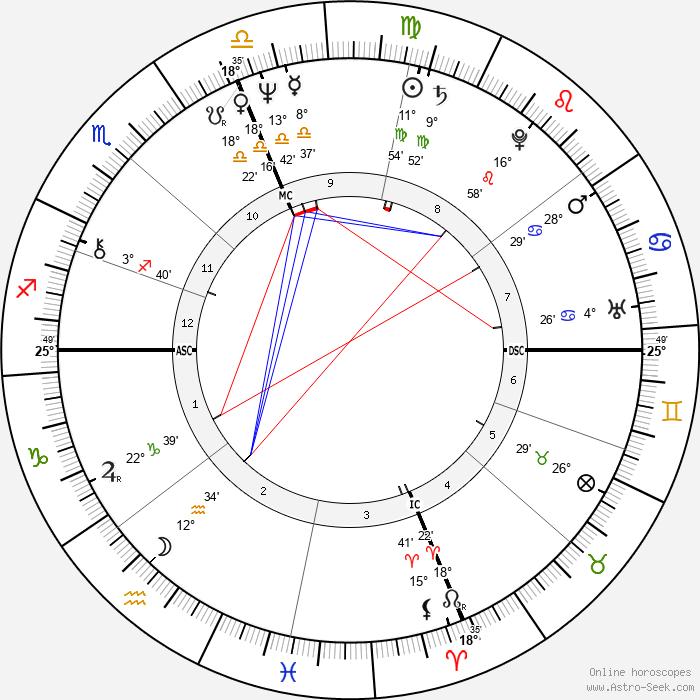 David Zubik - Birth horoscope chart