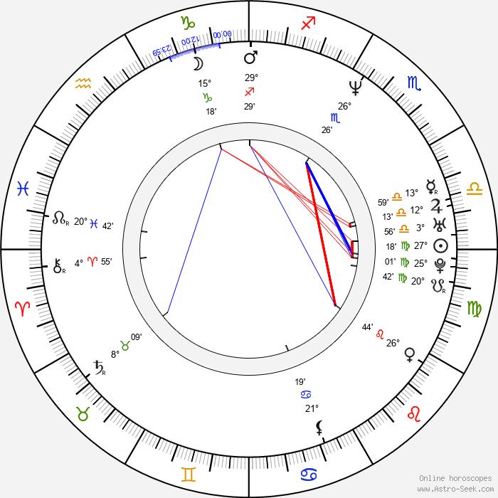 Davor Dujmovic - Birth horoscope chart