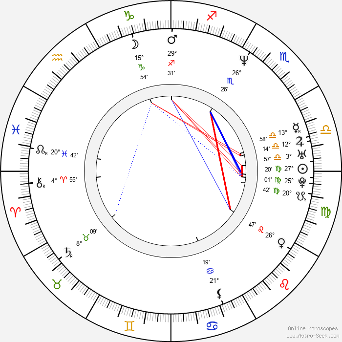 Davor Dujmovic - Birth horoscope chart