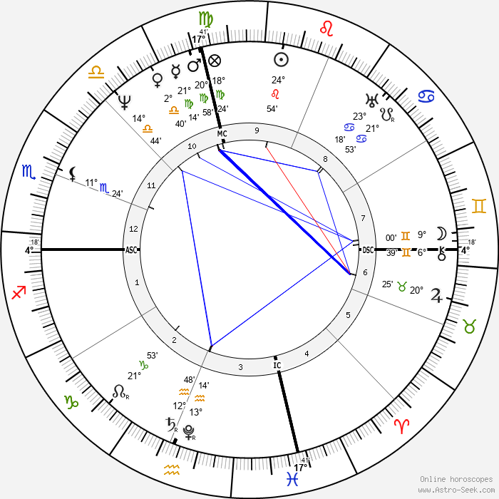 Davy Crockett - Birth horoscope chart