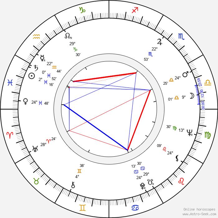 Dawn Bender - Birth horoscope chart