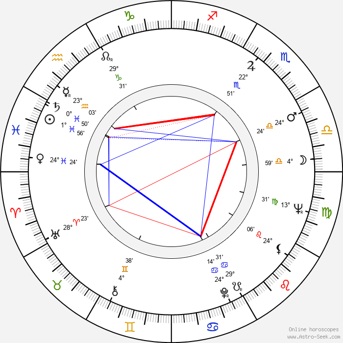 Dawn Bender - Birth horoscope chart