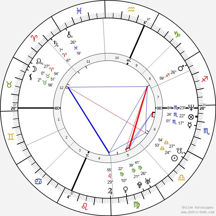 Dawn Brown - Birth horoscope chart