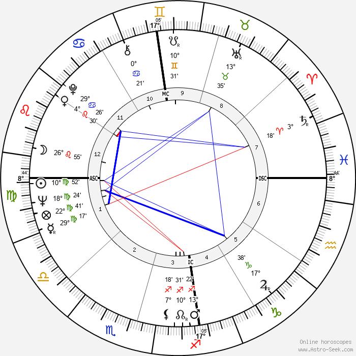 Dawn Fraser - Birth horoscope chart