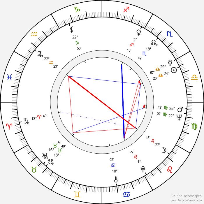 Dawn Wells - Birth horoscope chart