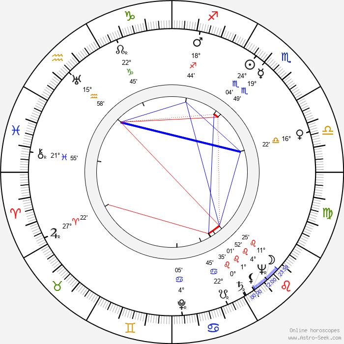 Daws Butler - Birth horoscope chart