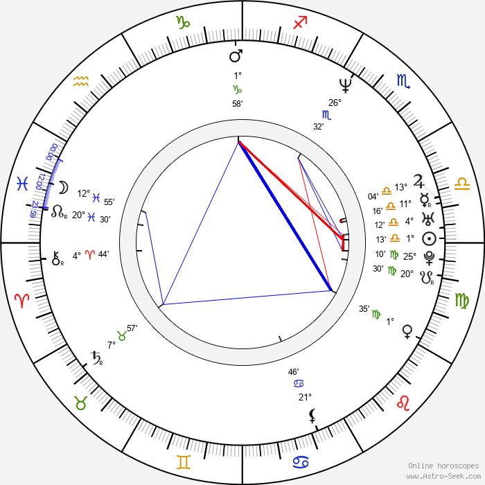 Daya Cahen - Birth horoscope chart