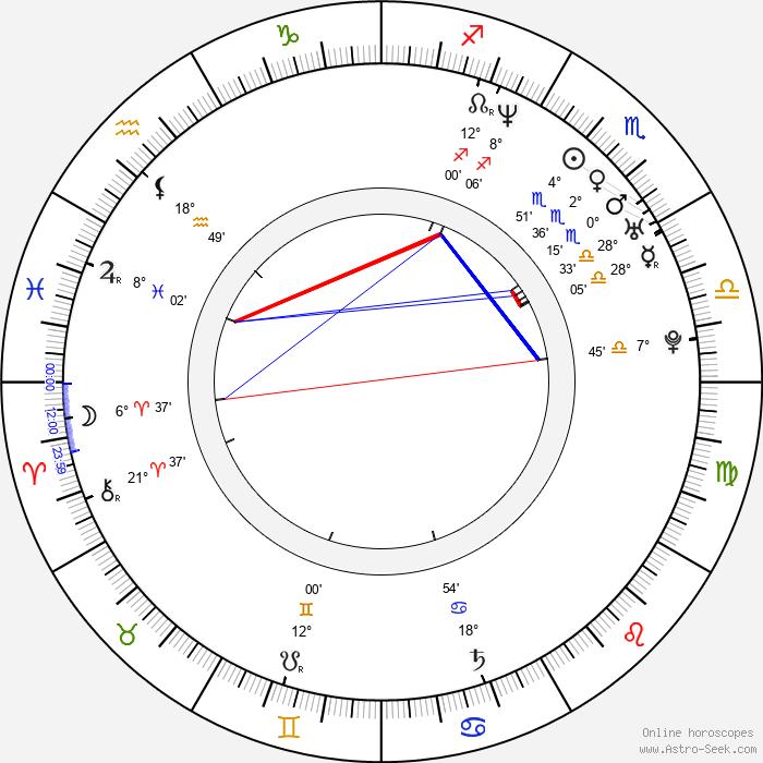 Dayanara Torres - Birth horoscope chart