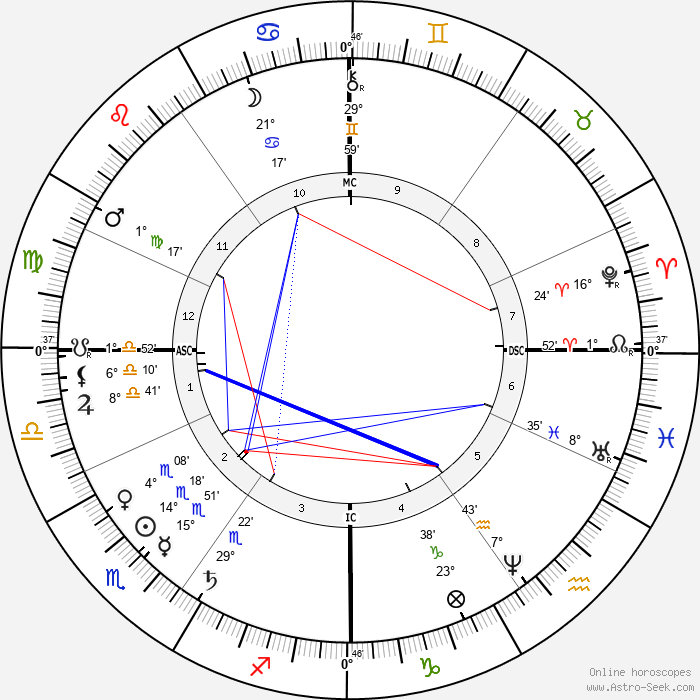 de L'Isle Adam De Villiers - Birth horoscope chart