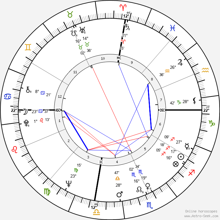 Deacon Jones - Birth horoscope chart