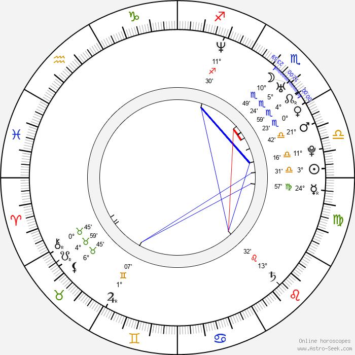 Dean Butterworth - Birth horoscope chart