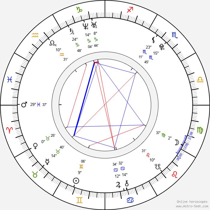 Dean Collins - Birth horoscope chart