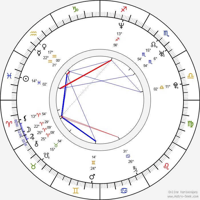 Dean Gatiss - Birth horoscope chart