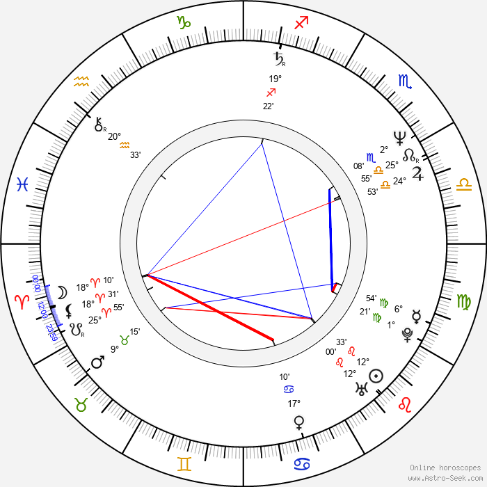Dean Hinchey - Birth horoscope chart