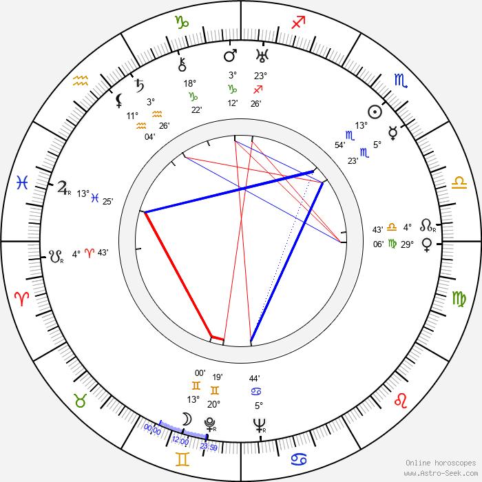 Dean Jagger - Birth horoscope chart