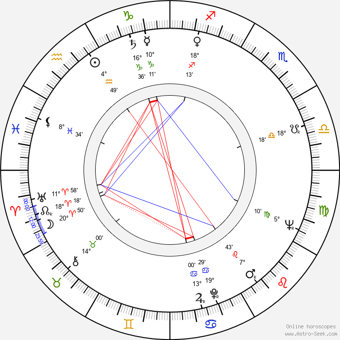 Dean Jones - Birth horoscope chart