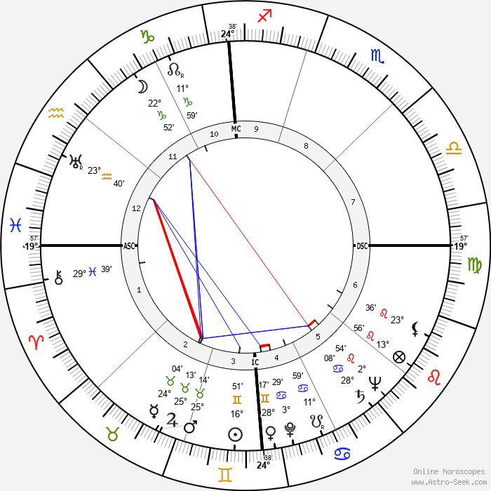 Dean Martin - Birth horoscope chart