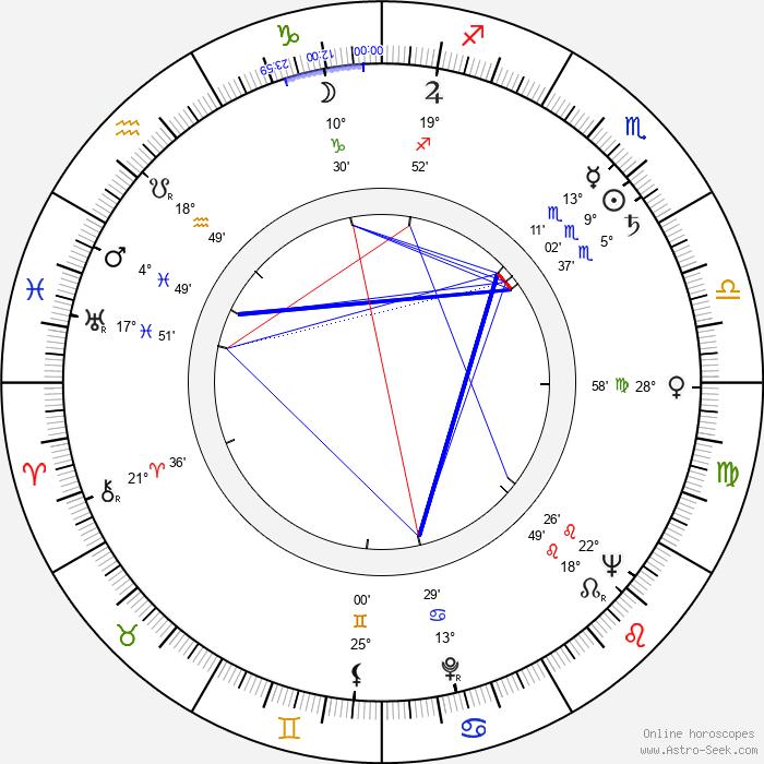 Dean Miller - Birth horoscope chart