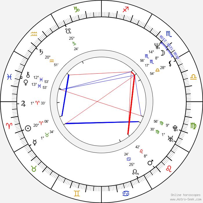 Dean Norris - Birth horoscope chart