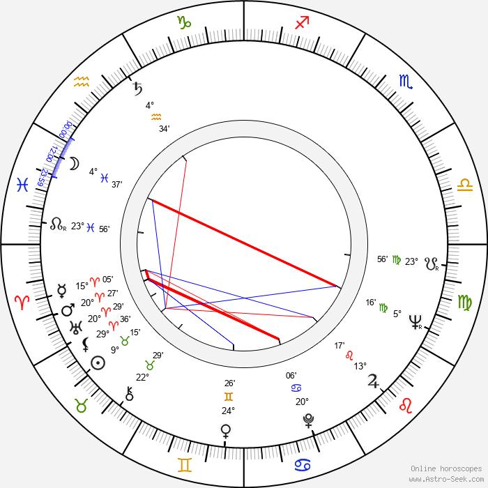 Dean O'Brien - Birth horoscope chart