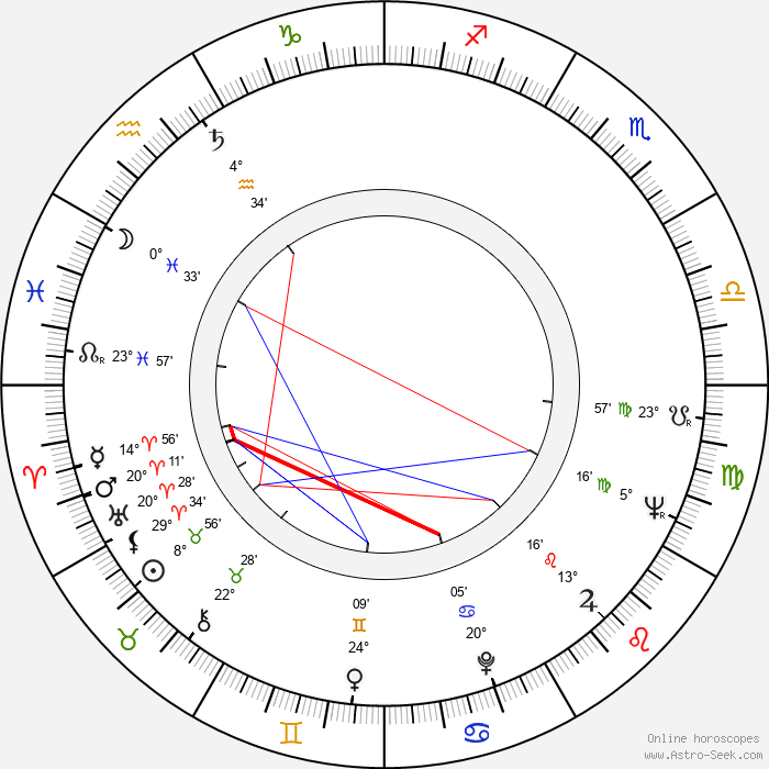 Dean O'Brien - Birth horoscope chart