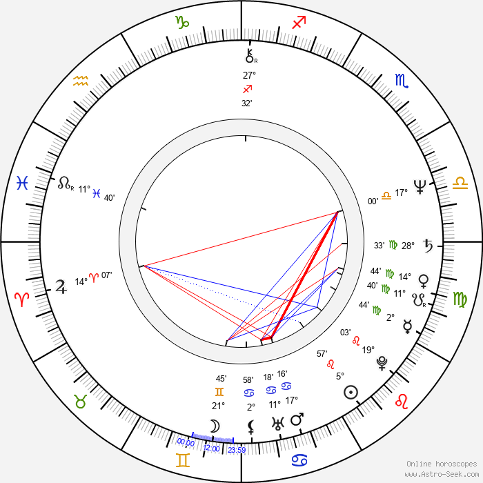 Dean Pitchford - Birth horoscope chart