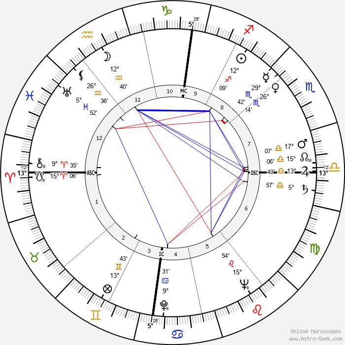 Deanna Durbin - Birth horoscope chart