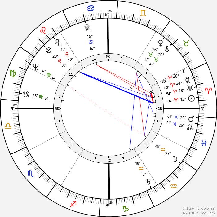 Debbie Reynolds - Birth horoscope chart