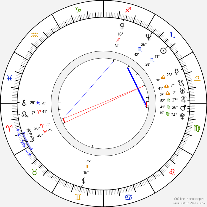 Debbie Rochon - Birth horoscope chart