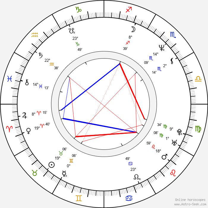 Debbie Wiseman - Birth horoscope chart