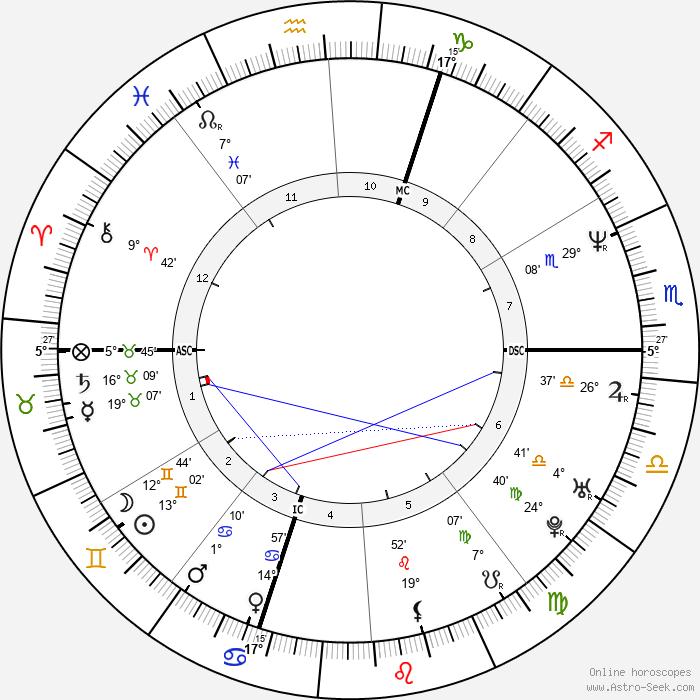 Deborah Compagnoni - Birth horoscope chart