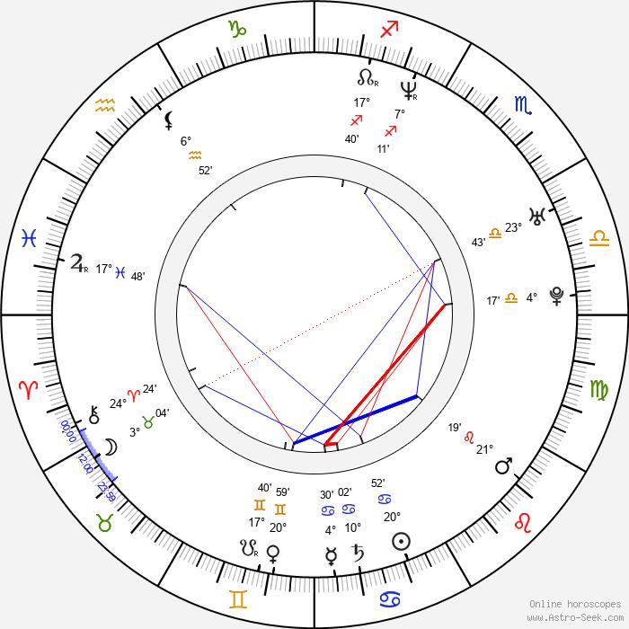 Deborah Cox - Birth horoscope chart