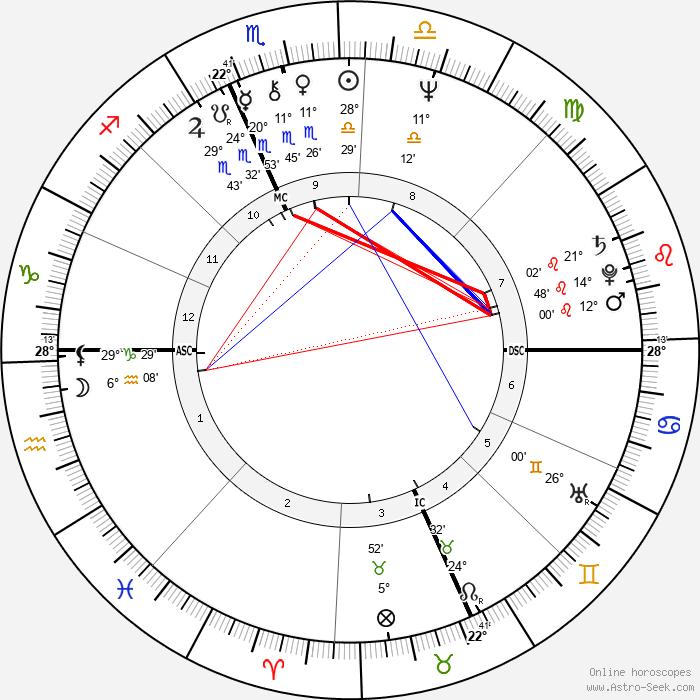 Deborah Fiedler - Birth horoscope chart