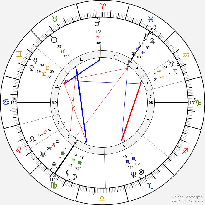 Deborah Houlding - Birth horoscope chart