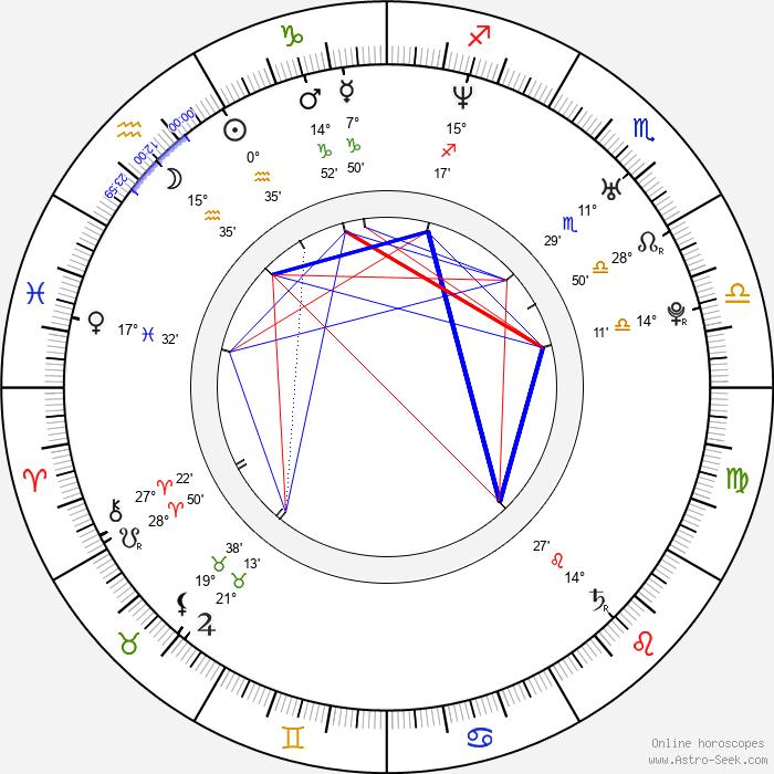 Deborah Kellner - Birth horoscope chart