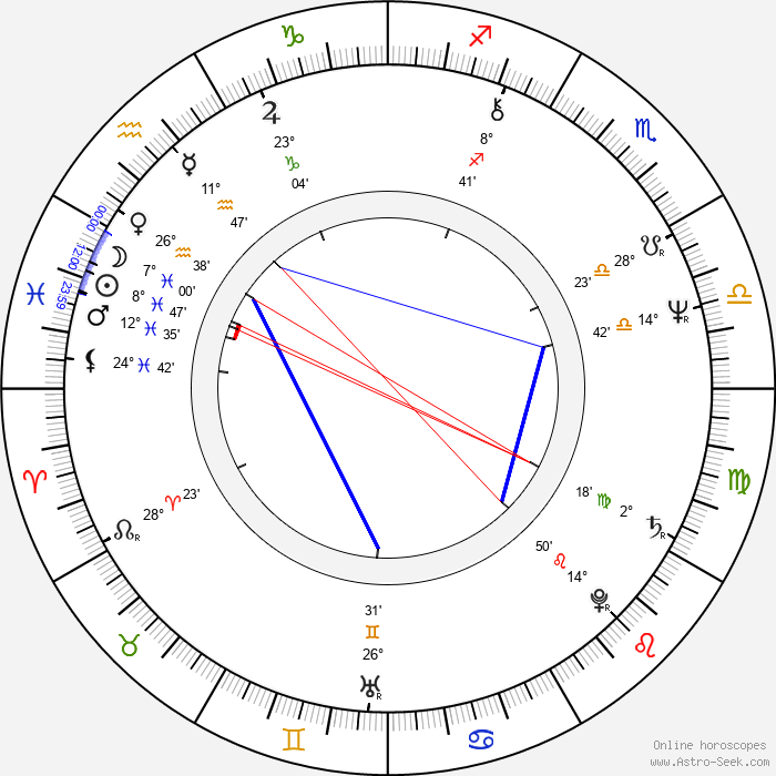 Debra Monk - Birth horoscope chart