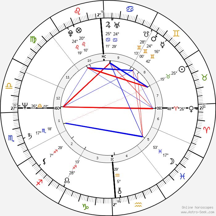 Debra Winger - Birth horoscope chart