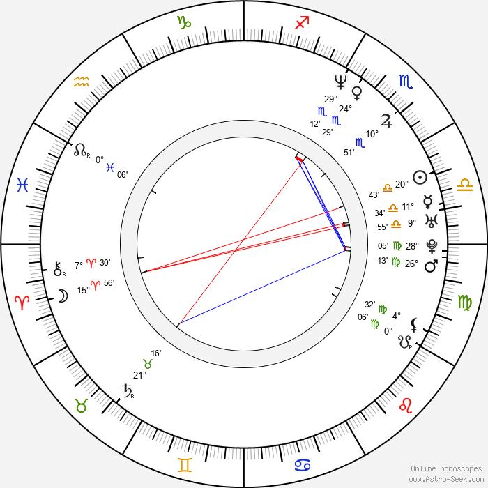 Declan Joyce - Birth horoscope chart
